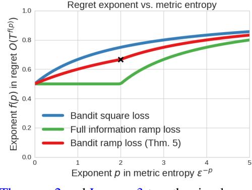 Figure 1 for Contextual bandits with surrogate losses: Margin bounds and efficient algorithms