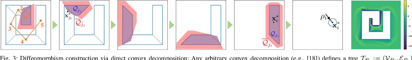 Figure 3 for Technical Report: Reactive Semantic Planning in Unexplored Semantic Environments Using Deep Perceptual Feedback
