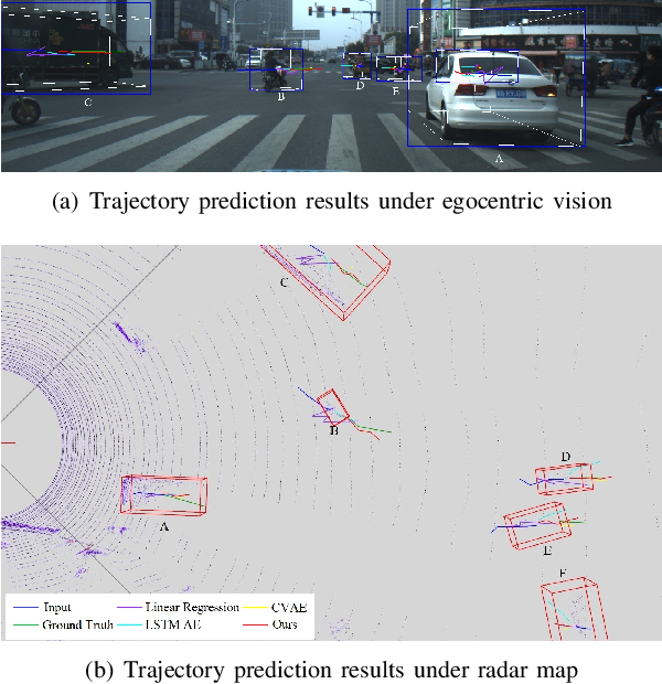 Figure 1 for Traffic Agent Trajectory Prediction Using Social Convolution and Attention Mechanism