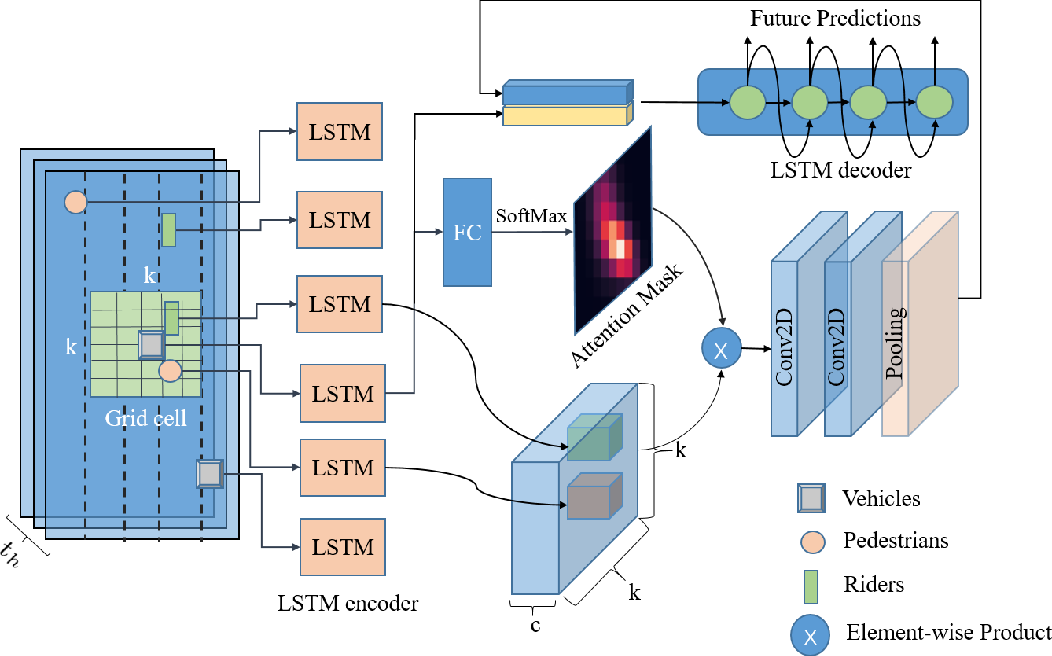 Figure 2 for Traffic Agent Trajectory Prediction Using Social Convolution and Attention Mechanism
