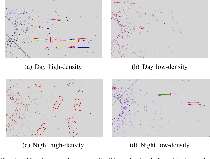 Figure 3 for Traffic Agent Trajectory Prediction Using Social Convolution and Attention Mechanism