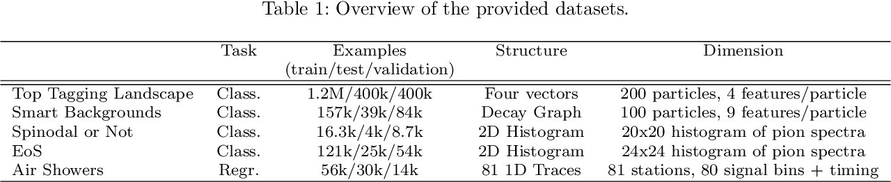 Figure 1 for Shared Data and Algorithms for Deep Learning in Fundamental Physics