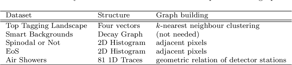 Figure 4 for Shared Data and Algorithms for Deep Learning in Fundamental Physics