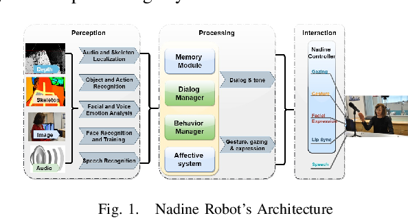 Figure 1 for Can a Humanoid Robot be part of the Organizational Workforce? A User Study Leveraging Sentiment Analysis