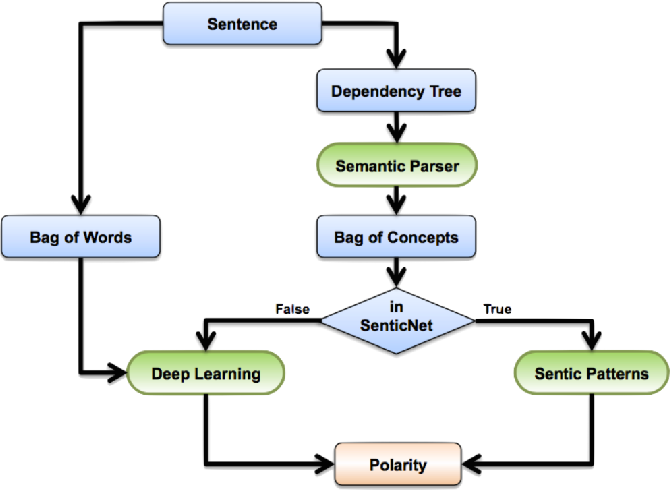 Figure 3 for Can a Humanoid Robot be part of the Organizational Workforce? A User Study Leveraging Sentiment Analysis