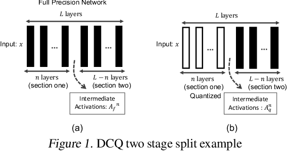 Figure 1 for Divide and Conquer: Leveraging Intermediate Feature Representations for Quantized Training of Neural Networks