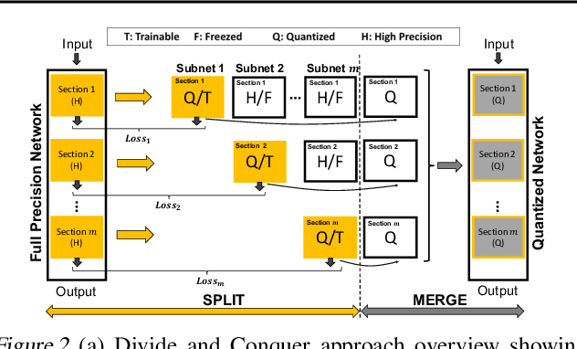 Figure 2 for Divide and Conquer: Leveraging Intermediate Feature Representations for Quantized Training of Neural Networks