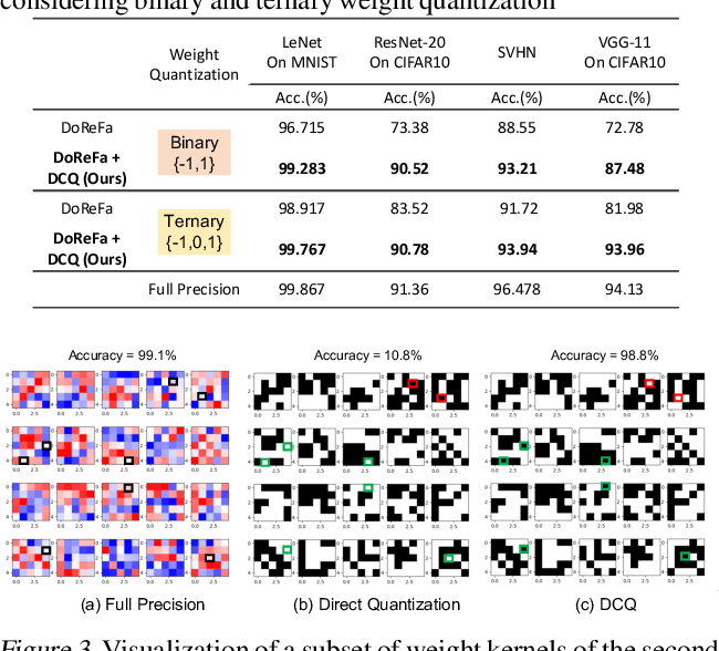 Figure 3 for Divide and Conquer: Leveraging Intermediate Feature Representations for Quantized Training of Neural Networks