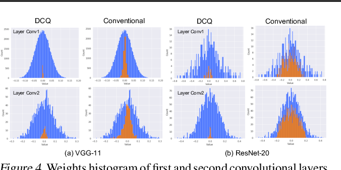 Figure 4 for Divide and Conquer: Leveraging Intermediate Feature Representations for Quantized Training of Neural Networks