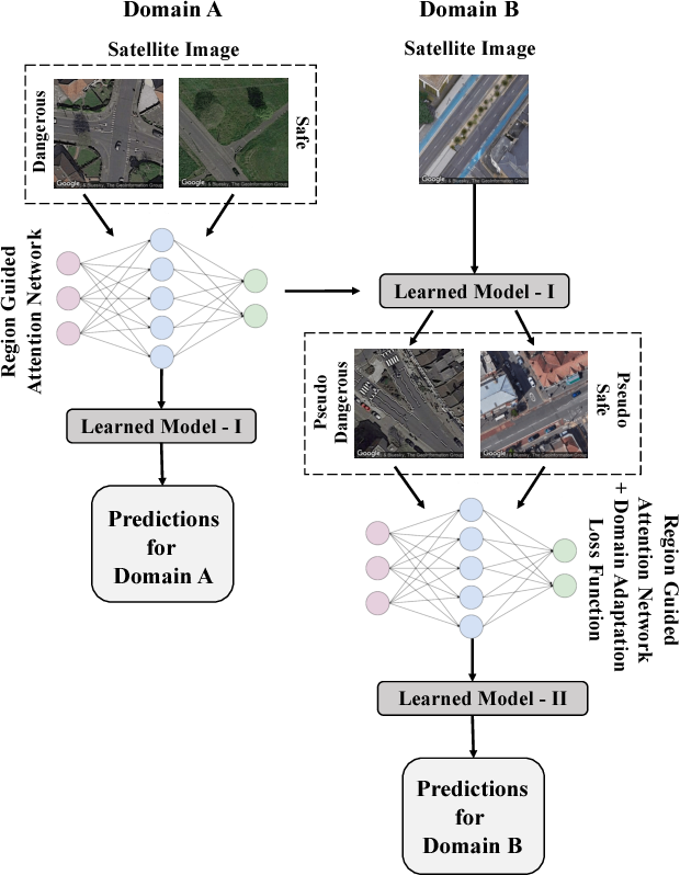 Figure 1 for Attentional Road Safety Networks