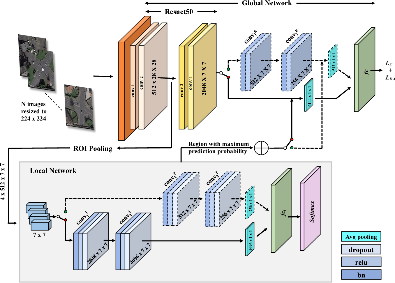Figure 4 for Attentional Road Safety Networks