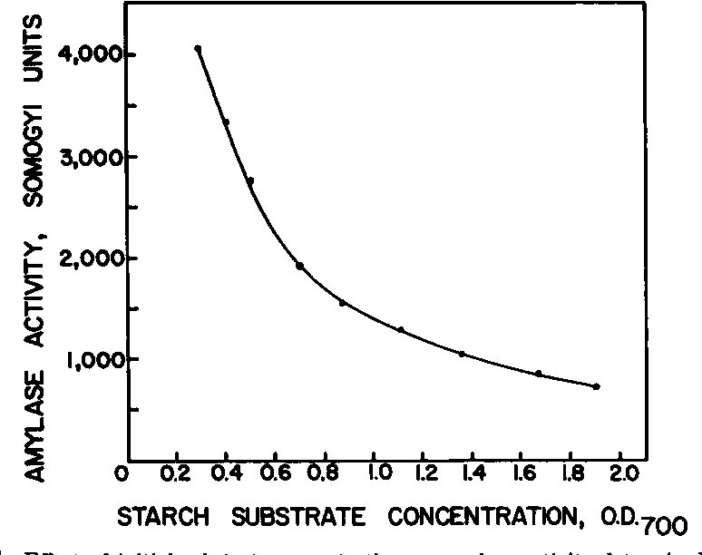 concentration of starch