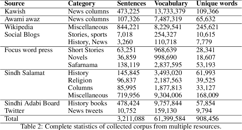 Figure 3 for A New Corpus for Low-Resourced Sindhi Language with Word Embeddings