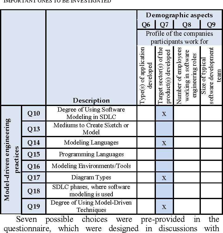 Cross-factor analysis of software modeling practices versus ...