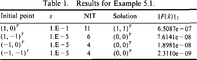 Table 1. Results for Example 5.1.