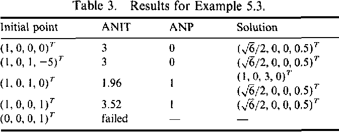 Table 3. Results for Example 5.3.