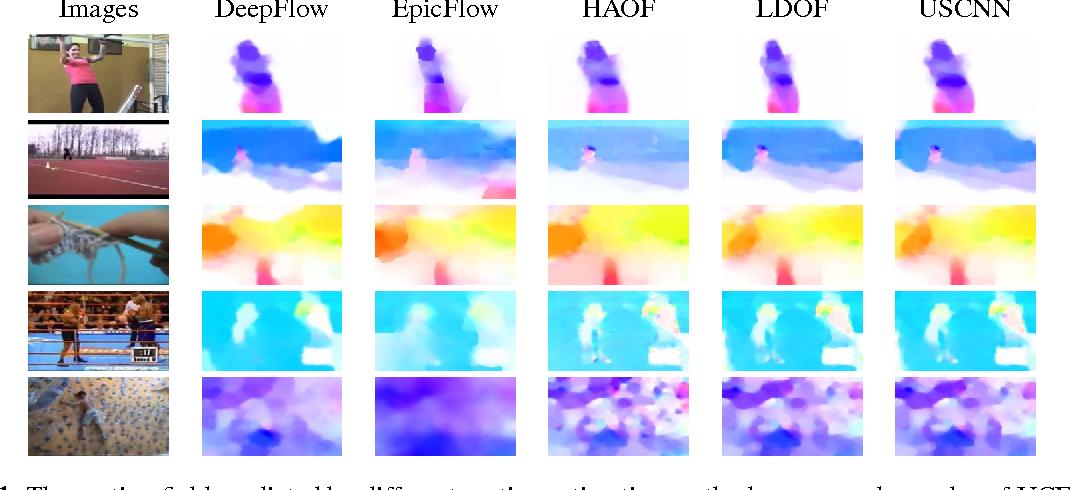 Figure 1 for Unsupervised convolutional neural networks for motion estimation