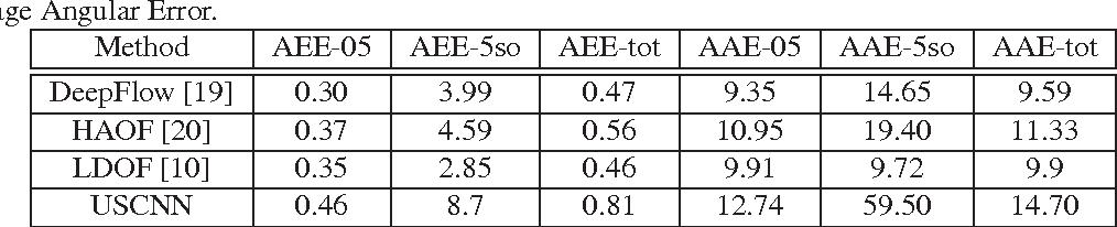 Figure 2 for Unsupervised convolutional neural networks for motion estimation