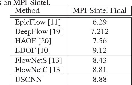 Figure 4 for Unsupervised convolutional neural networks for motion estimation
