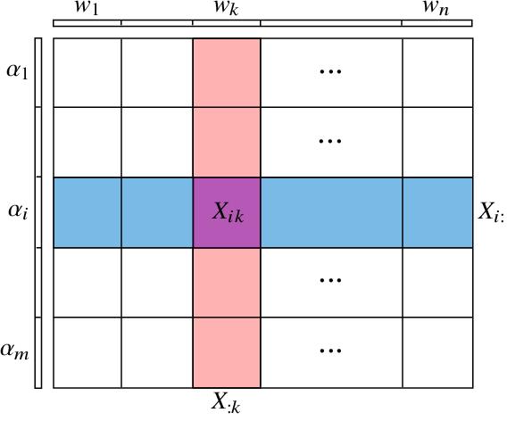 Figure 1 for DSCOVR: Randomized Primal-Dual Block Coordinate Algorithms for Asynchronous Distributed Optimization