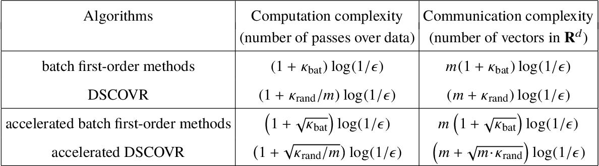 Figure 2 for DSCOVR: Randomized Primal-Dual Block Coordinate Algorithms for Asynchronous Distributed Optimization