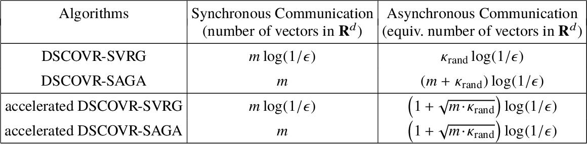 Figure 4 for DSCOVR: Randomized Primal-Dual Block Coordinate Algorithms for Asynchronous Distributed Optimization