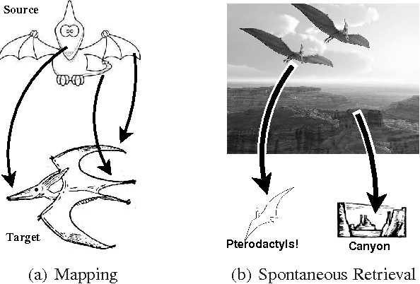Figure 1 for Spontaneous Analogy by Piggybacking on a Perceptual System