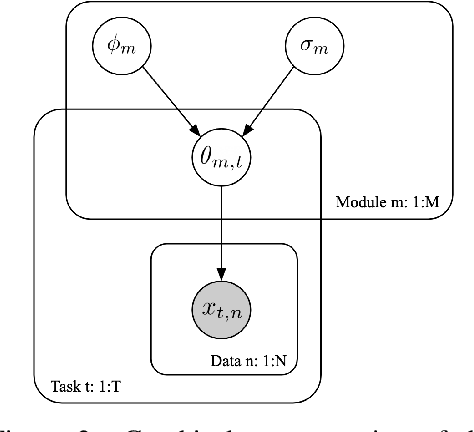 Figure 2 for Modular Meta-Learning with Shrinkage