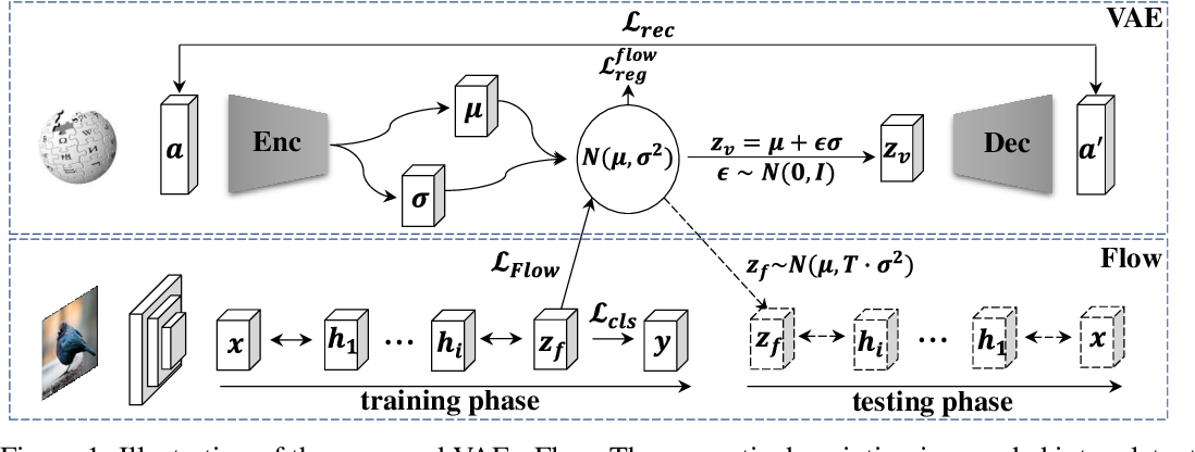 Figure 1 for Generalized Zero-Shot Learning via VAE-Conditioned Generative Flow
