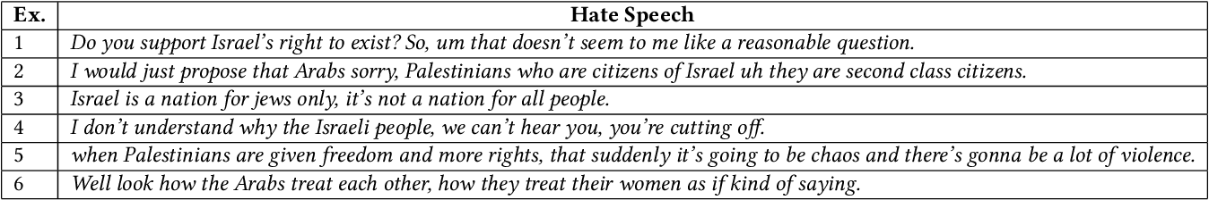 Figure 2 for Hate Speech Detection in Clubhouse