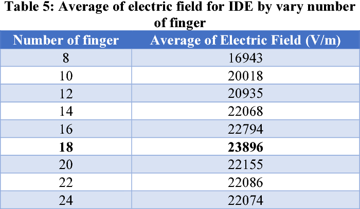 Table 5 from Simulation of Interdigitated Electrodes (IDEs