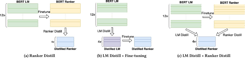 Figure 1 for Understanding BERT Rankers Under Distillation