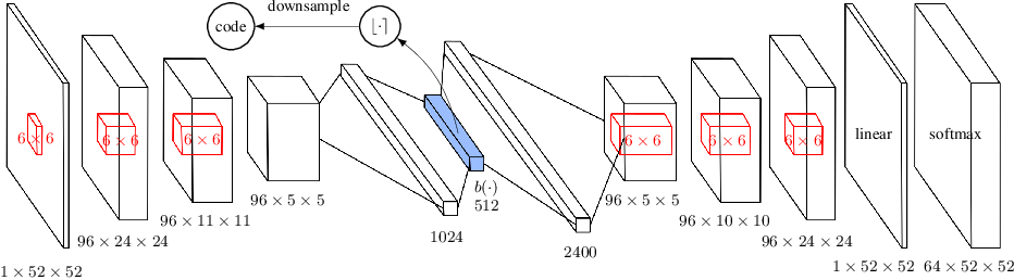 Figure 1 for #Exploration: A Study of Count-Based Exploration for Deep Reinforcement Learning