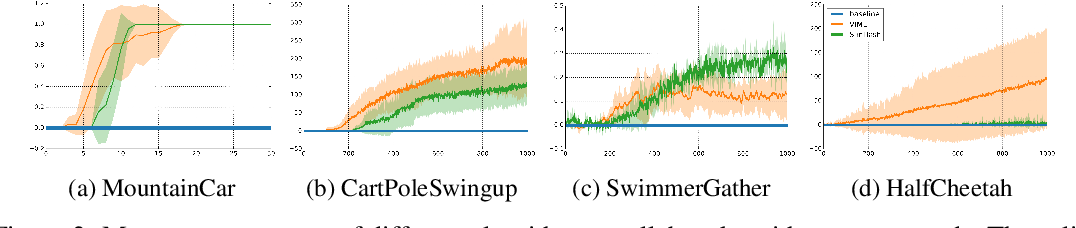 Figure 4 for #Exploration: A Study of Count-Based Exploration for Deep Reinforcement Learning