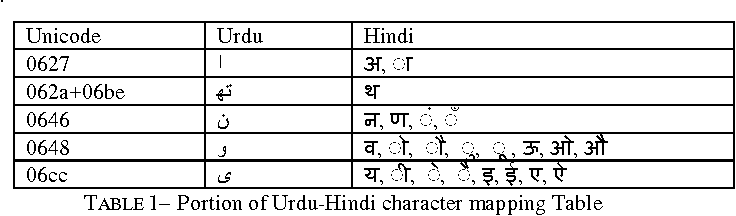 Table 1 from Development of a Complete Urdu-Hindi