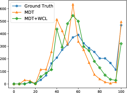 Figure 4 for Weakly Supervised Contrastive Learning for Chest X-Ray Report Generation