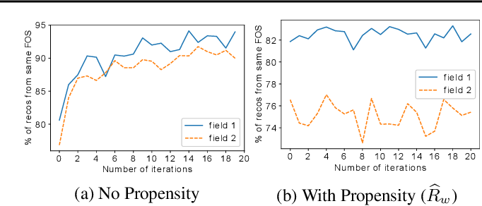 Figure 3 for Correcting Exposure Bias for Link Recommendation