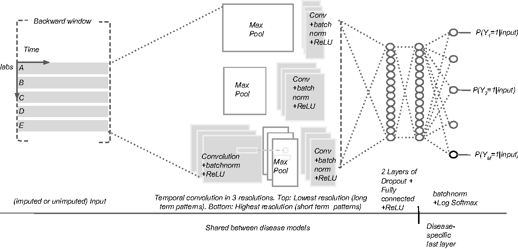 Figure 1 for Temporal Convolutional Neural Networks for Diagnosis from Lab Tests