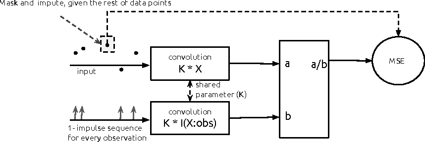 Figure 2 for Temporal Convolutional Neural Networks for Diagnosis from Lab Tests