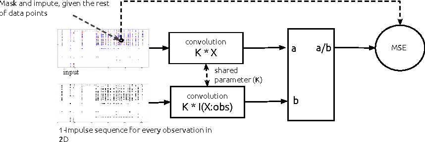 Figure 3 for Temporal Convolutional Neural Networks for Diagnosis from Lab Tests
