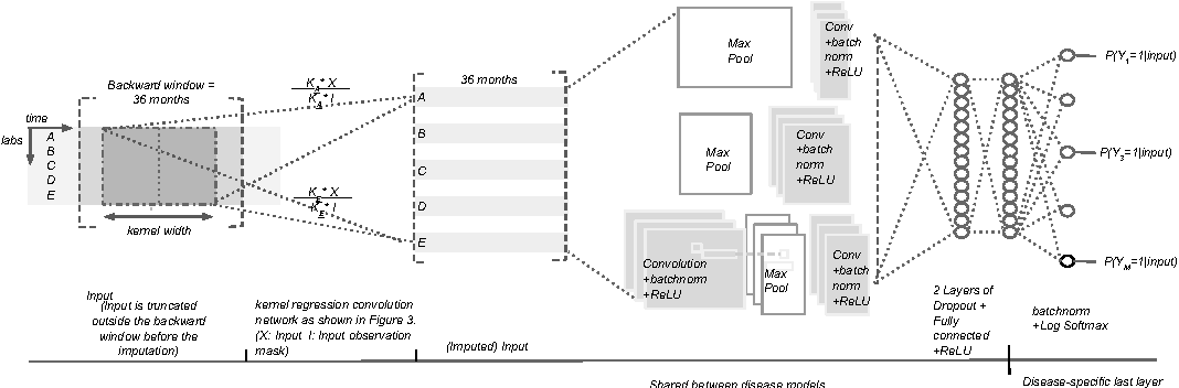 Figure 4 for Temporal Convolutional Neural Networks for Diagnosis from Lab Tests