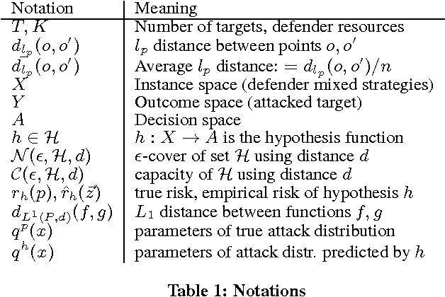 Figure 1 for Learning Adversary Behavior in Security Games: A PAC Model Perspective
