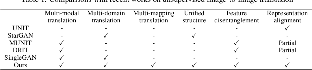 Figure 2 for Multi-mapping Image-to-Image Translation via Learning Disentanglement