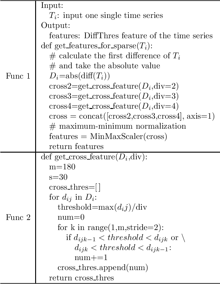Figure 2 for CRATOS: Cognition of Reliable Algorithm for Time-series Optimal Solution