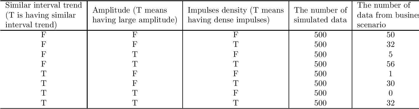 Figure 4 for CRATOS: Cognition of Reliable Algorithm for Time-series Optimal Solution
