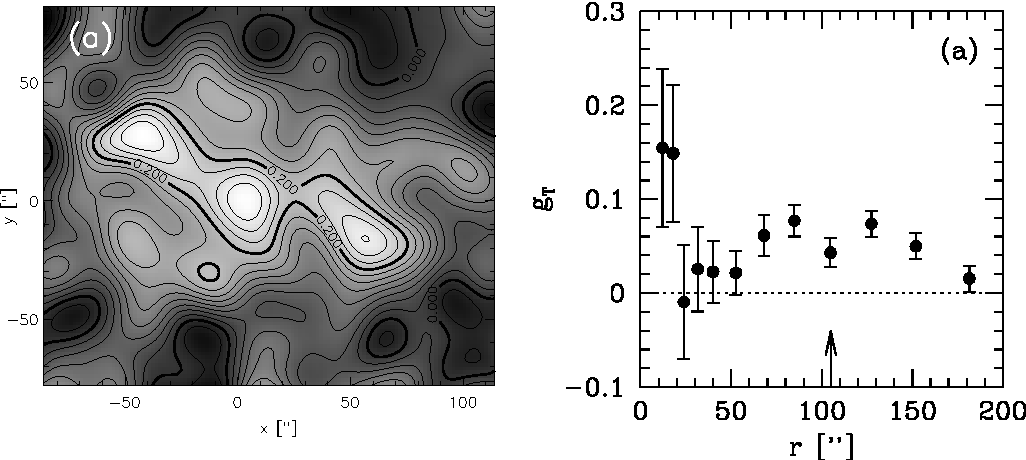 Fig. 2. – Left panel: mass reconstruction of the central region of the z = 0.83 cluster of galaxies MS1054-03 from [39] demonstrating that the complex mass distribution is not well described by a simple parametric model. Right panel: the azimuthally averaged tangential distortion as a function of distance to the cluster center. The drop in signal at r 20 − 50′′ before rising again is the result of the complex mass distribution seen in the mass reconstruction.