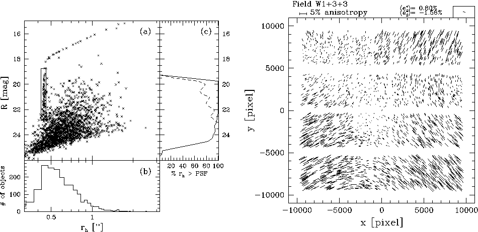 Fig. 4. – Left panel: Plot of the apparent magnitude versus half-light radius for RCS data from [50]. The rectangle indicates the sample of stars that can be used to model the PSF variation. Brighter stars saturate and their observed sizes increase as can be seen as well. Right panel: An example of the pattern of PSF anisotropy for MegaCam on CFHT from [51]. The sticks indicate the direction of the major axis of the PSF and the length is proportional to the PSF ellipticity. A coherent pattern across the field-of-view is clearly visible.