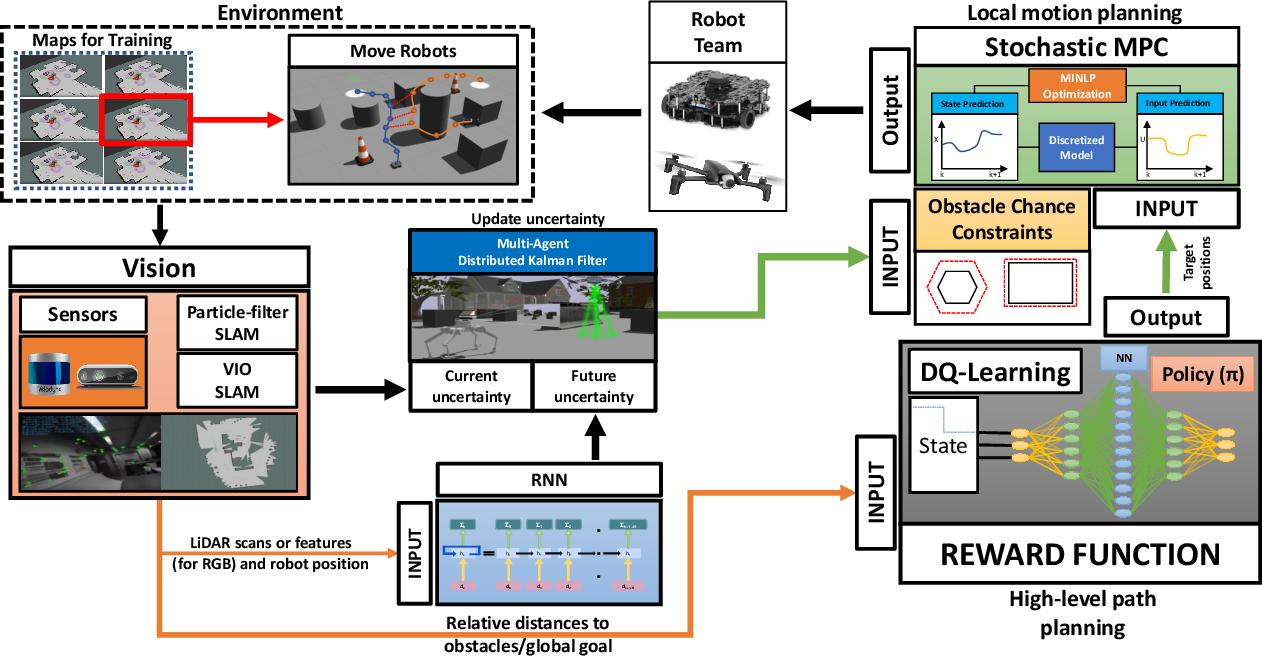 Figure 2 for SABER: Data-Driven Motion Planner for Autonomously Navigating Heterogeneous Robots