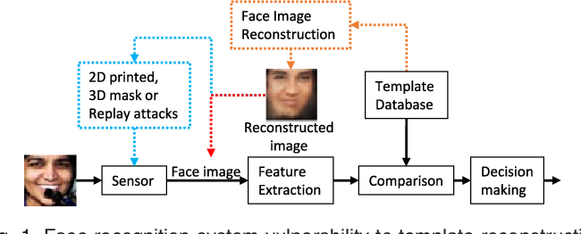 Figure 1 for On the Reconstruction of Face Images from Deep Face Templates