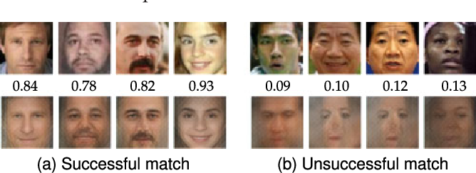 Figure 2 for On the Reconstruction of Face Images from Deep Face Templates